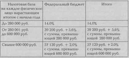 ��� � 2002 ���� ������