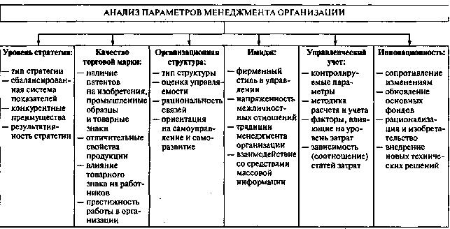 Организационная структура предприятия с отделом Кадров