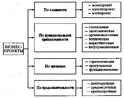 Бизнес план стратегического развития