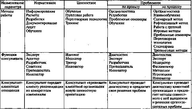 Типология консультационной деятельности