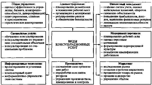 Типология консалтинговых фирм