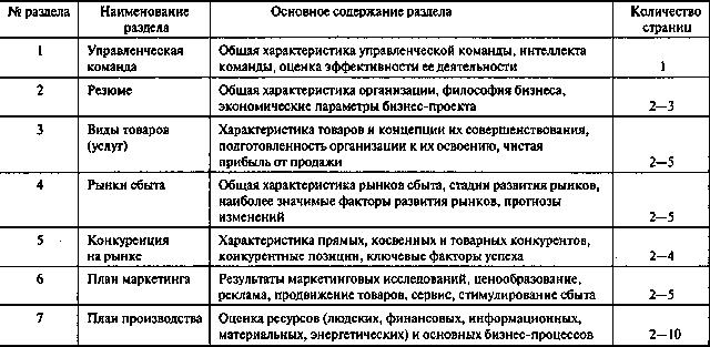 Бизнес план определения