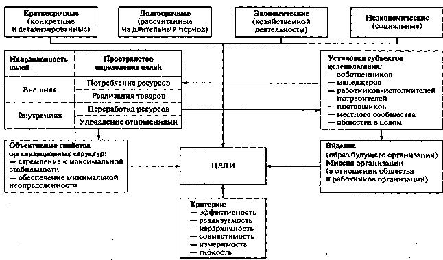 Управление стратегическим развитием организации